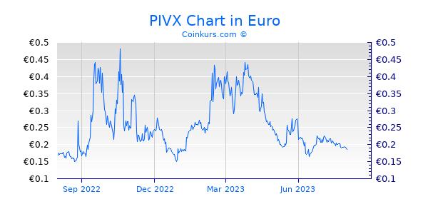 PIVX Chart 1 Jahr
