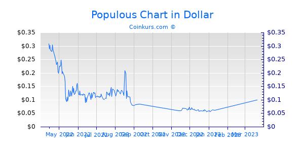 Populous Chart 6 Monate