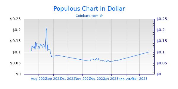 Populous Chart 3 Monate