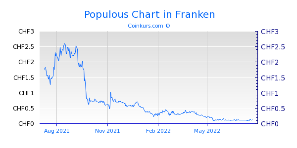 Populous Chart 1 Jahr