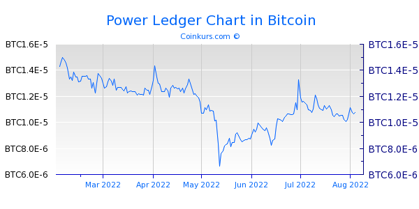 Power Ledger Chart 6 Monate