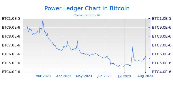 Power Ledger Chart 6 Monate