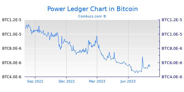 Power Ledger Chart 1 Jahr