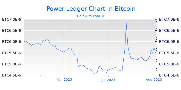 Power Ledger Chart 3 Monate