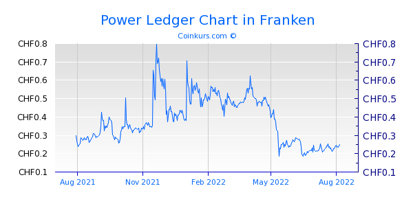 Power Ledger Chart 1 Jahr