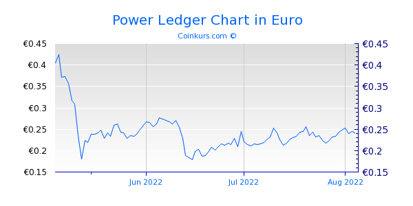 Power Ledger Chart 3 Monate