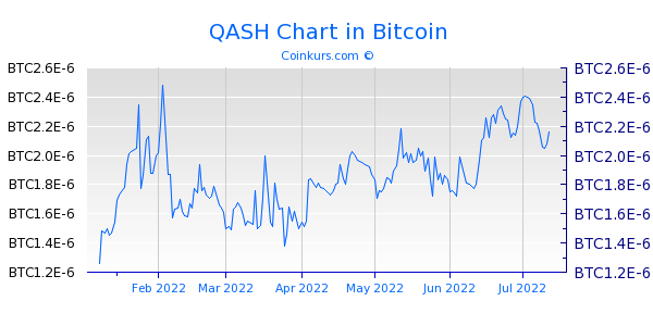 QASH Chart 6 Monate