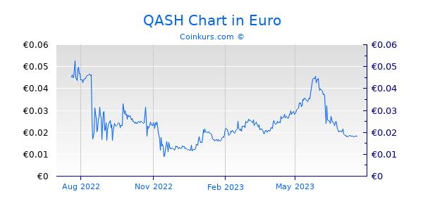 QASH Chart 1 Jahr