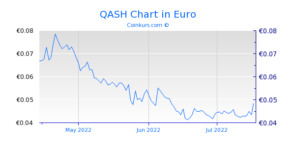 QASH Chart 3 Monate