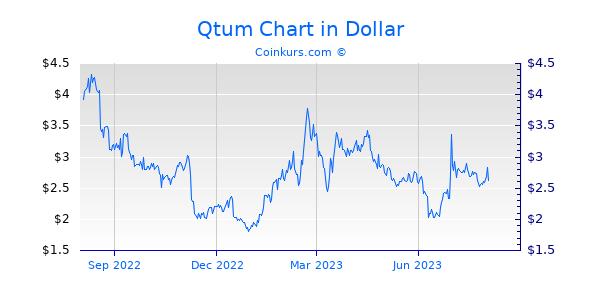 Qtum Chart 1 Jahr