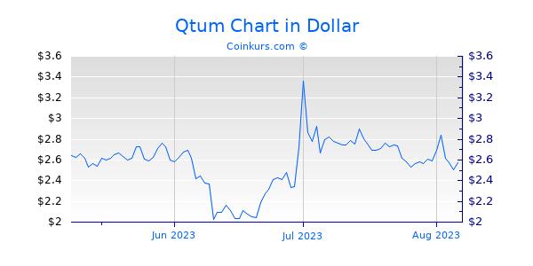 Qtum Chart 3 Monate