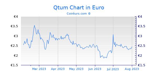Qtum Chart 6 Monate