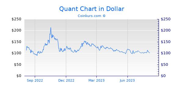 Quant Chart 1 Jahr