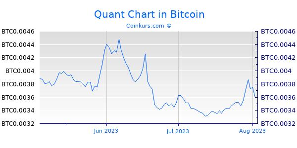 Quant Chart 3 Monate