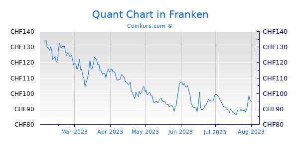 Quant Chart 6 Monate