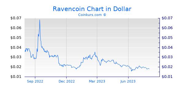 Ravencoin Chart 1 Jahr