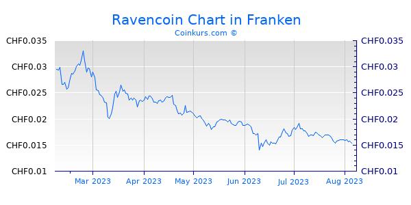 Ravencoin Chart 6 Monate