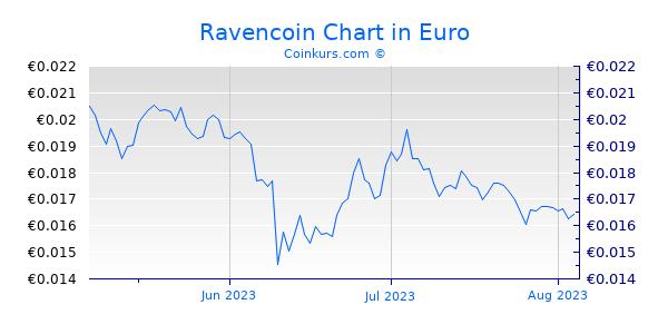 Ravencoin Chart 3 Monate