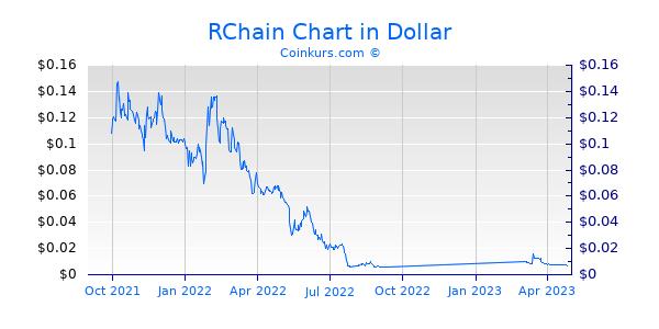RChain Chart 1 Jahr
