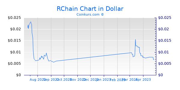 RChain Chart 3 Monate