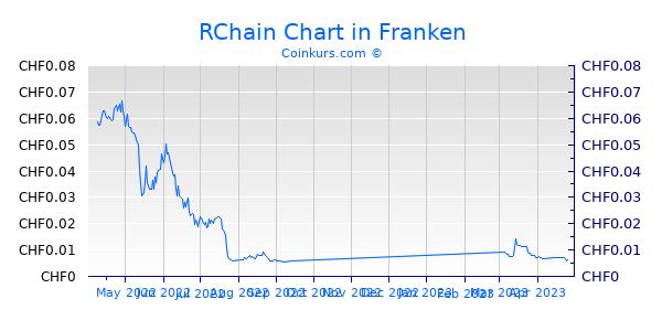 RChain Chart 6 Monate