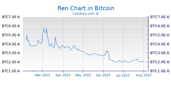Ren Chart 6 Monate