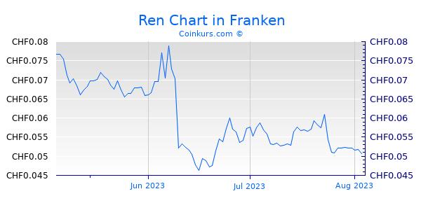 Ren Chart 3 Monate