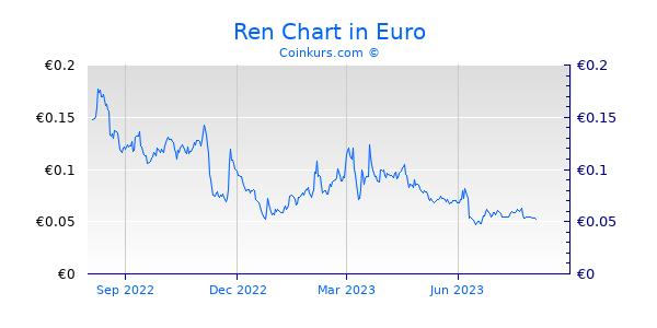 Ren Chart 1 Jahr