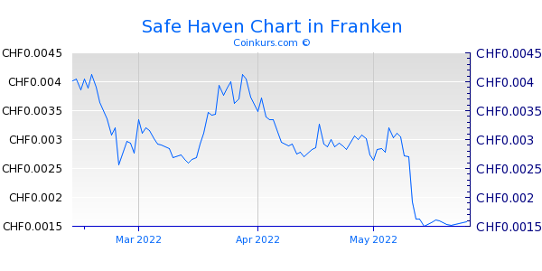 Safe Haven Chart 3 Monate