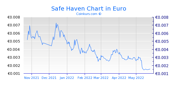 Safe Haven Chart 6 Monate