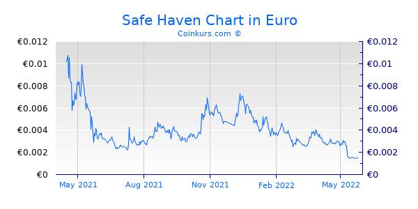 Safe Haven Chart 1 Jahr