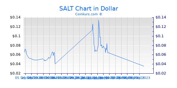 SALT Chart 1 Jahr