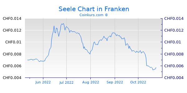 Seele Chart 1 Jahr