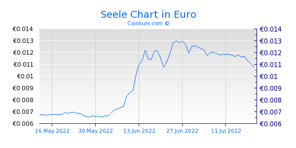 Seele Chart 3 Monate
