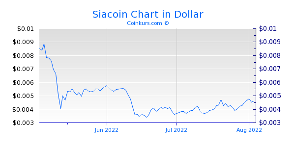 Siacoin Chart 3 Monate