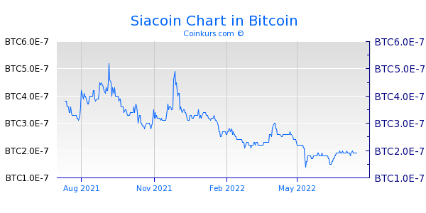 Siacoin Chart 1 Jahr
