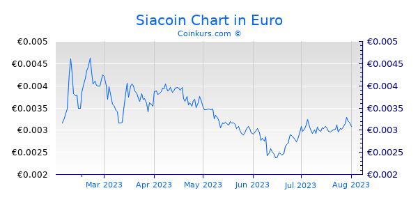Siacoin Chart 6 Monate
