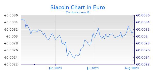 Siacoin Chart 3 Monate
