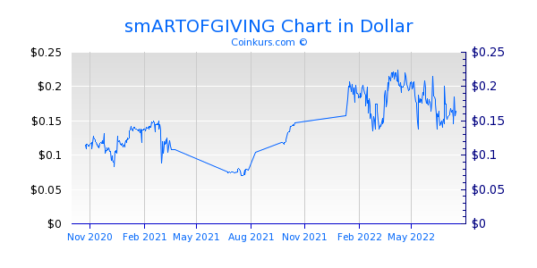 smARTOFGIVING Chart 1 Jahr