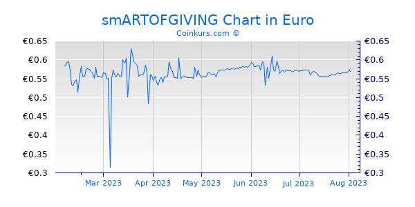 smARTOFGIVING Chart 6 Monate