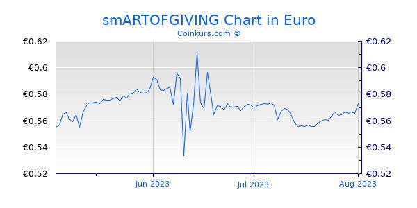smARTOFGIVING Chart 3 Monate