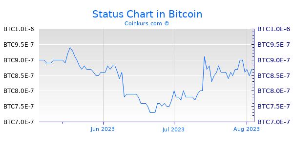 Status Chart 3 Monate