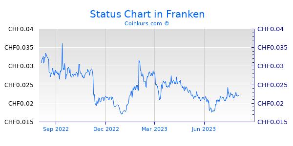 Status Chart 1 Jahr