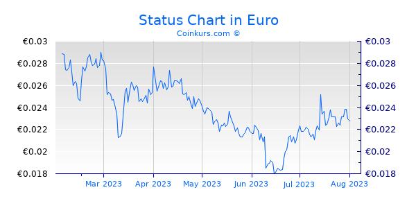 Status Chart 6 Monate