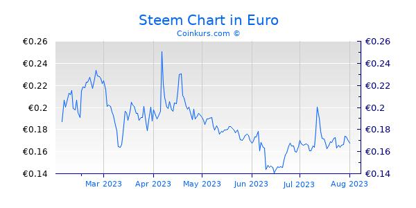 Steem Chart 6 Monate