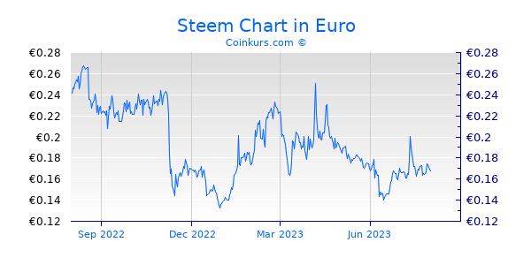 Steem Chart 1 Jahr