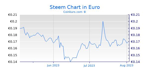 Steem Chart 3 Monate