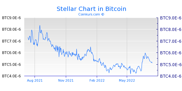 Stellar Chart 1 Jahr