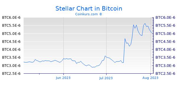 Stellar Chart 3 Monate