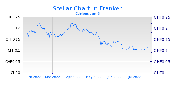 Stellar Chart 6 Monate